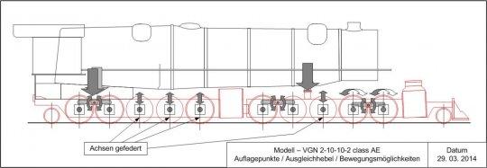 Die Planung für das Fahrwerk - alle Räder sollen auf den Schienen aufliegen und möglichst gleichmäßig belastet sein.