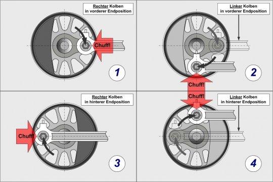 Von welcher Seite man es auch betrachtet, der Dampfschlag sollte genau an den vier rot markierten Positionen erklingen. Und nicht anders!