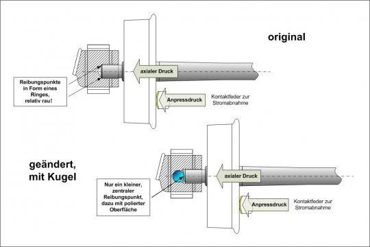 Zur Verringerung der Reibung in axialer Richtung wurde die Bohrung des Lagers vertieft und eine Kugel als Anlaufpunkt eingesetzt. Und es macht sich bemerkbar!